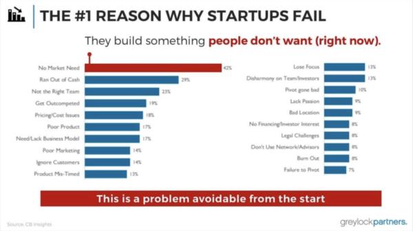Startups Fail Because No Market Need, best business plan, entrepreneurs