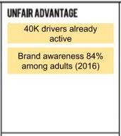 what is unfair advantage business model example
