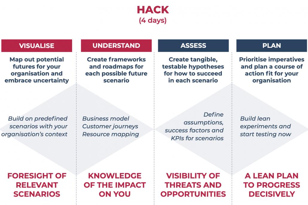 Covid-19 Innovation Hack Process