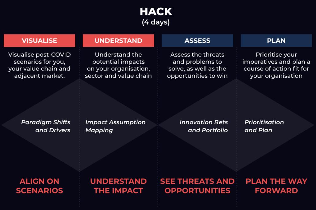 COVID Innovation Hack Diagram