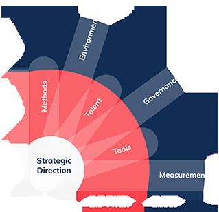 Entrepreneurial Talent Development Framework Diagram